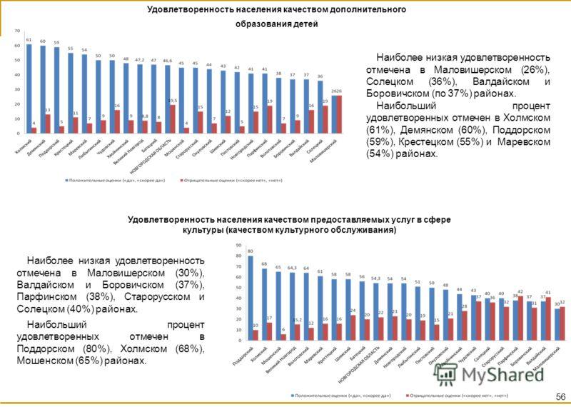 Удовлетворенность населения качеством дополнительного образования детей Наиболее низкая удовлетворенность отмечена в Маловишерском (26%), Солецком (36%), Валдайском и Боровичском (по 37%) районах. Наибольший процент удовлетворенных отмечен в Холмском