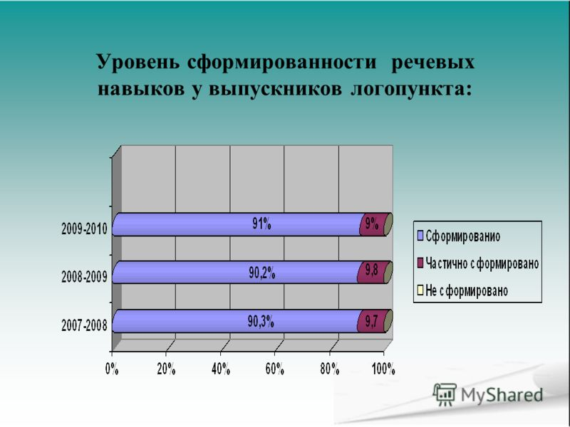 Уровень сформированности речевых навыков у выпускников логопункта: