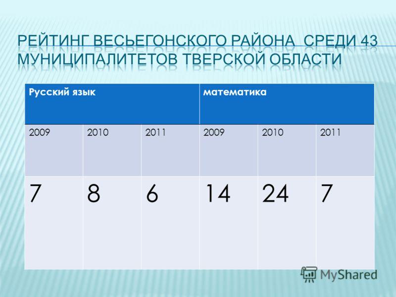 Русский языкматематика 200920102011200920102011 78614247