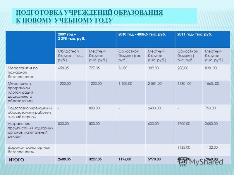 2009 год – 2 395 тыс. руб. 2010 год - 4836,5 тыс. руб.2011 год- тыс. руб. Областной бюджет ( тыс. руб.) Местный бюджет (тыс. руб.) Областной бюджет (тыс. руб.) Местный бюджет (тыс. руб.) Областной бюджет ( тыс. руб.) Местный бюджет (тыс. руб.) Меропр