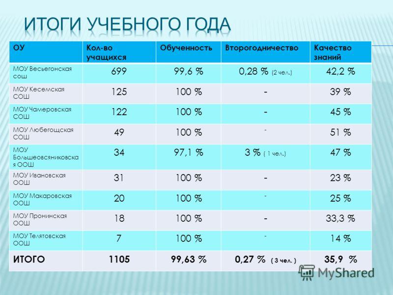 ОУКол-во учащихся ОбученностьВторогодничествоКачество знаний МОУ Весьегонская сош 69999,6 %0,28 % (2 чел.) 42,2 % МОУ Кесемская СОШ 125100 %-39 % МОУ Чамеровская СОШ 122100 %-45 % МОУ Любегощская СОШ 49100 % - 51 % МОУ Большеовсяниковска я ООШ 3497,1