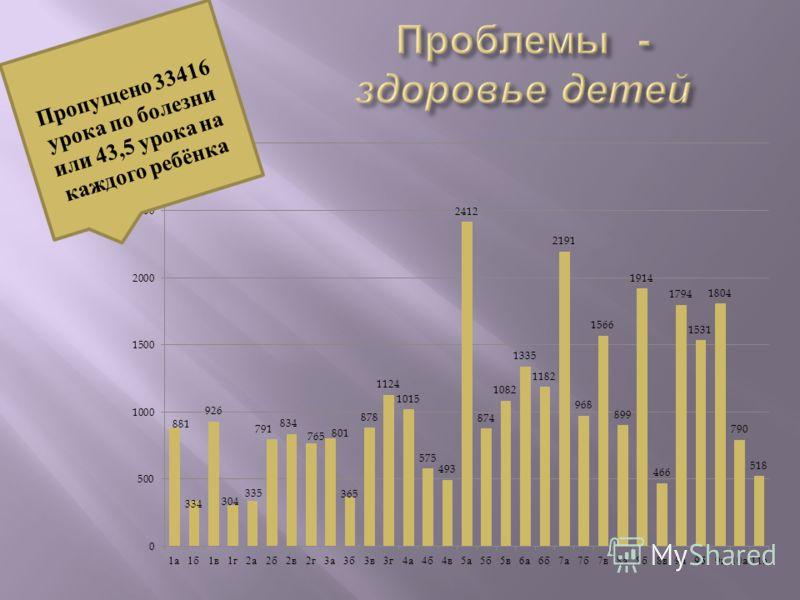 Пропущено 33416 урока по болезни или 43,5 урока на каждого ребёнка