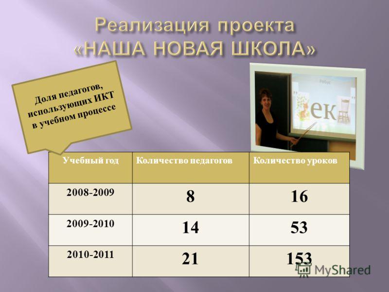 Учебный годКоличество педагоговКоличество уроков 2008-2009 816 2009-2010 1453 2010-2011 21153 Доля педагогов, использующих ИКТ в учебном процессе