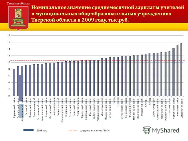 Номинальное значение среднемесячной зарплаты учителей в муниципальных общеобразовательных учреждениях Тверской области в 2009 году, тыс. руб. 2009 год среднее значение (10,5)