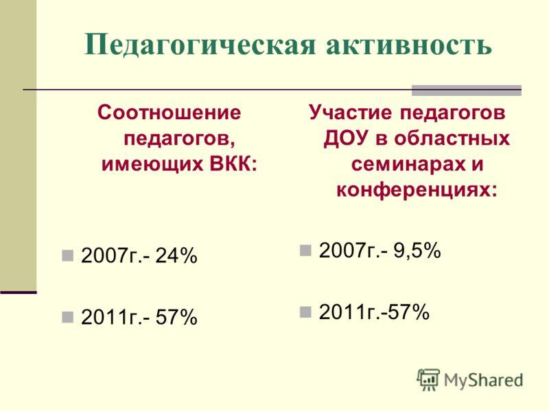 Педагогическая активность Соотношение педагогов, имеющих ВКК: 2007г.- 24% 2011г.- 57% Участие педагогов ДОУ в областных семинарах и конференциях: 2007г.- 9,5% 2011г.-57%