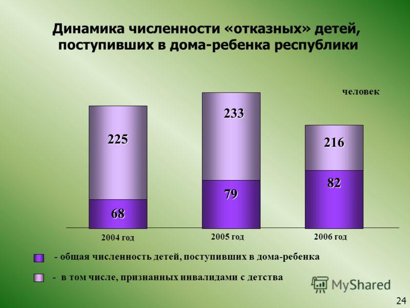 Динамика численности «отказных» детей, поступивших в дома-ребенка республики 2004 год 2005 год - общая численность детей, поступивших в дома-ребенка 2006 год 68 - в том числе, признанных инвалидами с детства 225 233 216 79 82 человек 24