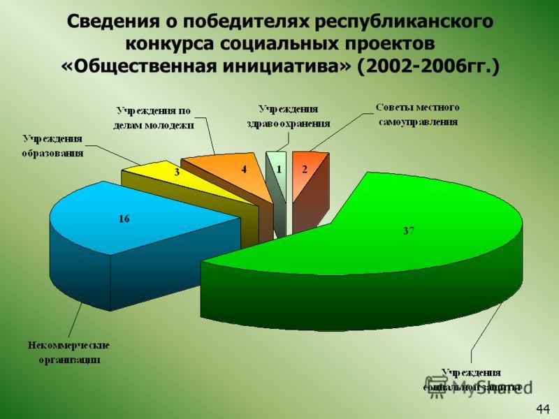 Сведения о победителях республиканского конкурса социальных проектов «Общественная инициатива» (2002-2006гг.) 44