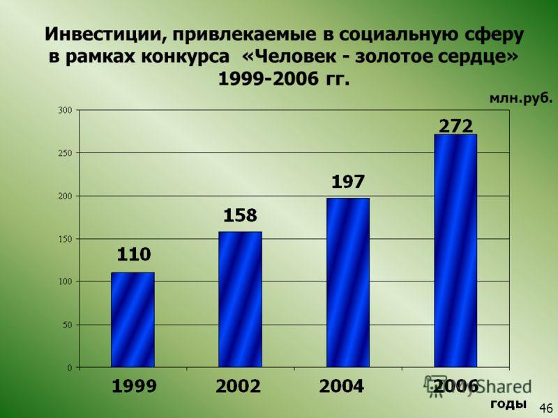 Инвестиции, привлекаемые в социальную сферу в рамках конкурса «Человек - золотое сердце» 1999-2006 гг. млн.руб. 4646