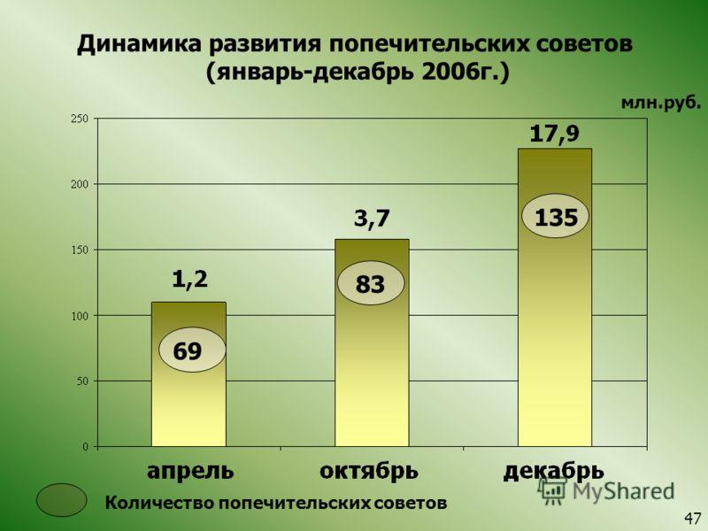 Динамика развития попечительских советов (январь-декабрь 2006г.) млн.руб. Количество попечительских советов 135 69 83 4747