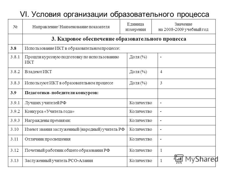VI. Условия организации образовательного процесса Направление/ Наименование показателя Единица измерения Значение на 2008-2009 учебный год 3. Кадровое обеспечение образовательного процесса 3.8Использование ИКТ в образовательном процессе: 3.8.1Прошли