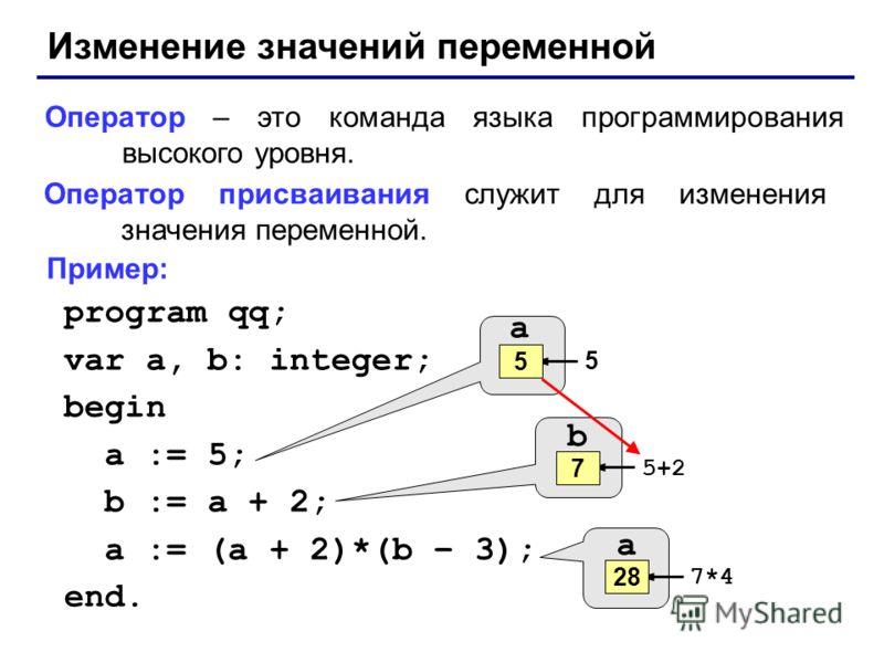 Изменение значений переменной Оператор – это команда языка программирования высокого уровня. Оператор присваивания служит для изменения значения переменной. Пример: program qq; var a, b: integer; begin a := 5; b := a + 2; a := (a + 2)*(b – 3); end. a