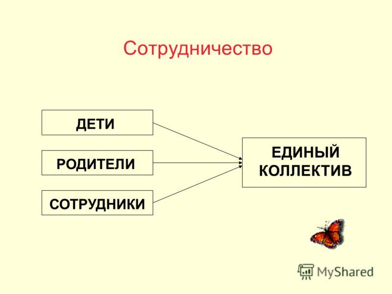 Сотрудничество ДЕТИ РОДИТЕЛИ СОТРУДНИКИ ЕДИНЫЙ КОЛЛЕКТИВ