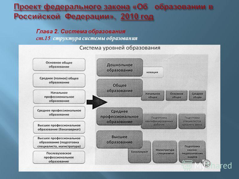 Глава 2. Система образования ст.15 структура системы образования