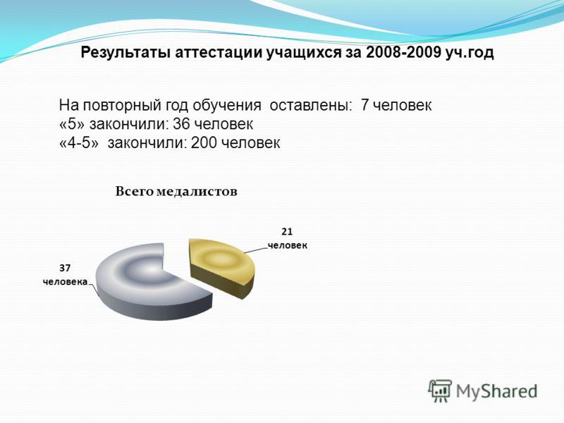 Результаты аттестации учащихся за 2008-2009 уч.год На повторный год обучения оставлены: 7 человек «5» закончили: 36 человек «4-5» закончили: 200 человек