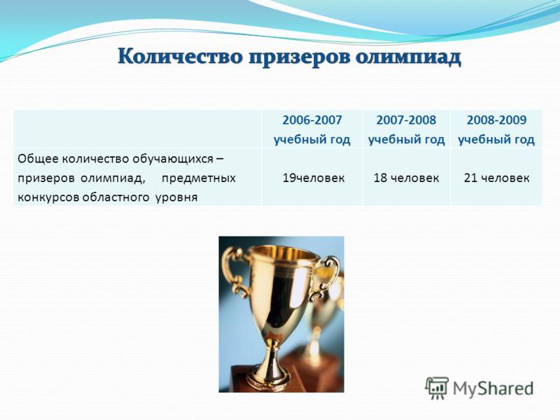 2006-2007 учебный год 2007-2008 учебный год 2008-2009 учебный год Общее количество обучающихся – призеров олимпиад, предметных конкурсов областного уровня 19человек18 человек21 человек