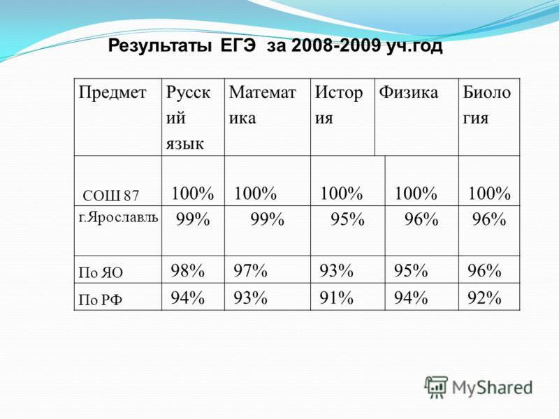 Предмет Русск ий язык Математ ика Истор ия Физика Биоло гия СОШ 87 100% г.Ярославль 99% 95%96% По ЯО 98% 97% 93% 95% 96% По РФ 94% 93% 91% 94% 92% Результаты ЕГЭ за 2008-2009 уч.год