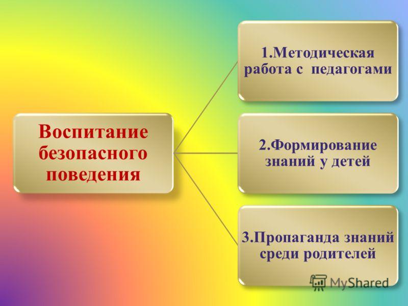 Воспитание безопасного поведения 1.Методическая работа с педагогами 2.Формирование знаний у детей 3.Пропаганда знаний среди родителей