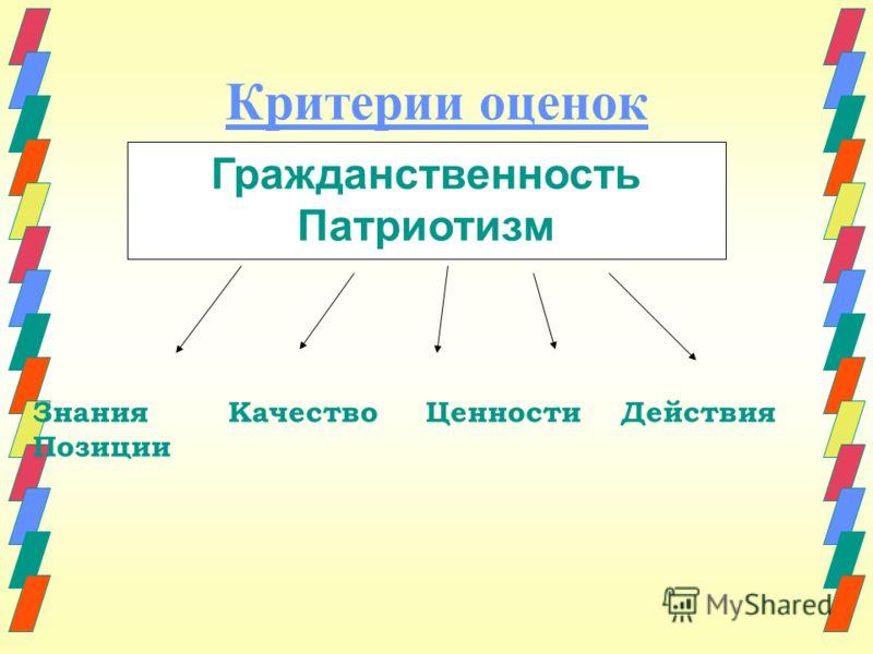 Критерии оценок Гражданственность Патриотизм Знания Качество Ценности Действия Позиции