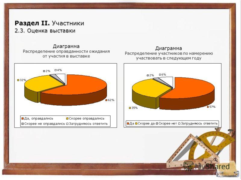 Раздел II. Участники 2.3. Оценка выставки Диаграмма Распределение оправданности ожидания от участия в выставке Диаграмма Распределение участников по намерению участвовать в следующем году