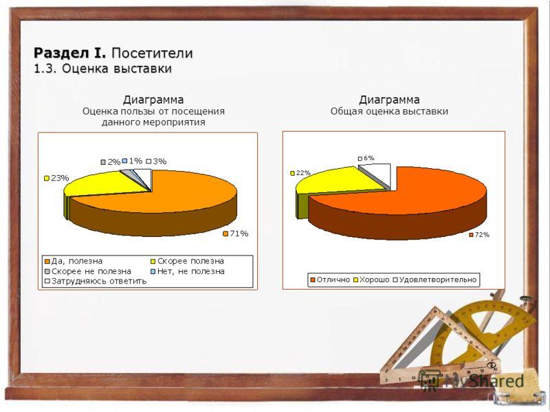 Раздел I. Посетители 1.3. Оценка выставки Диаграмма Оценка пользы от посещения данного мероприятия Диаграмма Общая оценка выставки