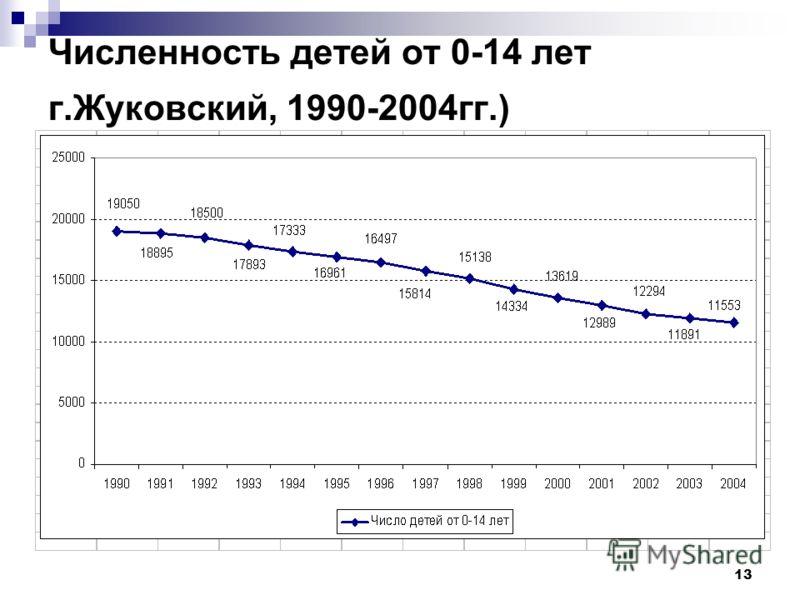 13 Численность детей от 0-14 лет г.Жуковский, 1990-2004гг.)