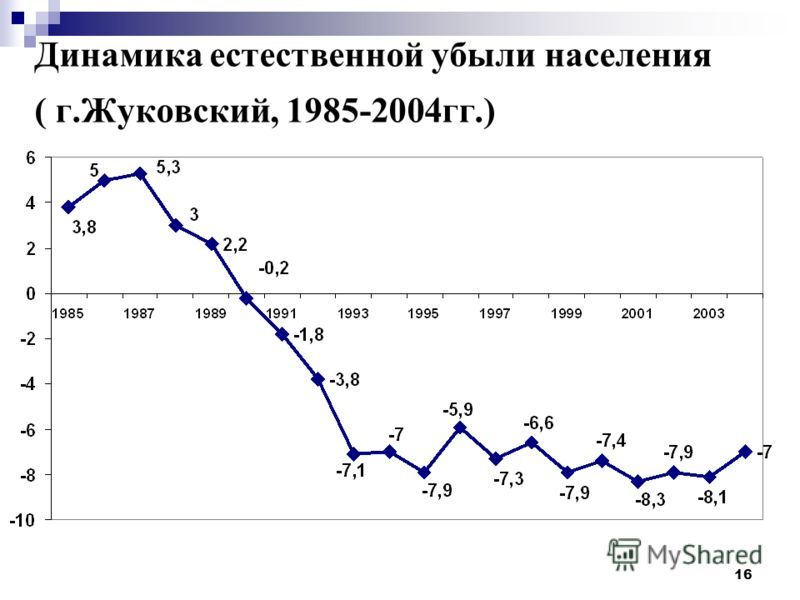 16 Динамика естественной убыли населения ( г.Жуковский, 1985-2004гг.)