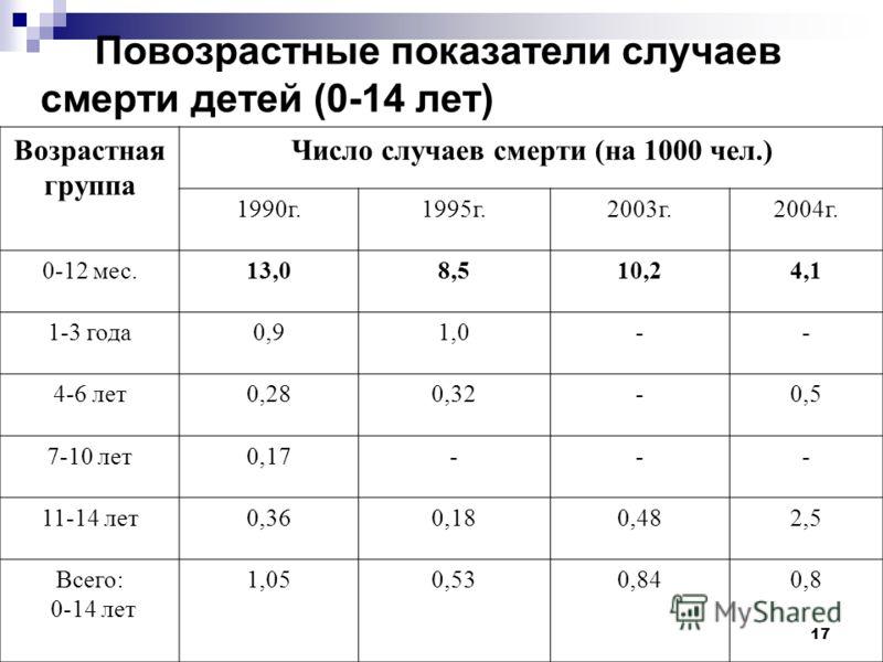 17 Повозрастные показатели случаев смерти детей (0-14 лет) Возрастная группа Число случаев смерти (на 1000 чел.) 1990г.1995г.2003г.2004г. 0-12 мес.13,08,510,24,1 1-3 года0,91,0-- 4-6 лет0,280,32-0,5 7-10 лет0,17--- 11-14 лет0,360,180,482,5 Всего: 0-1