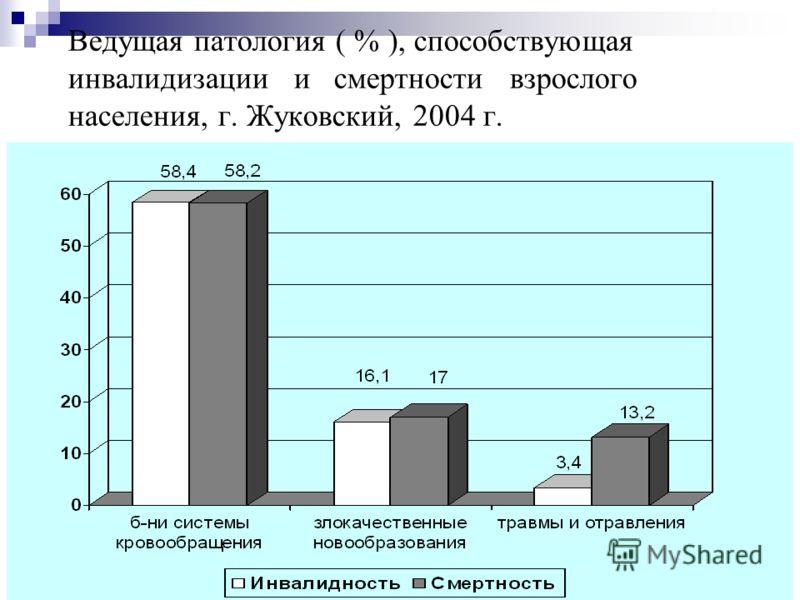 20 Ведущая патология ( % ), способствующая инвалидизации и смертности взрослого населения, г. Жуковский, 2004 г.