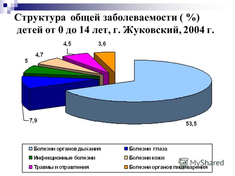 Структура общей заболеваемости ( %) детей от 0 до 14 лет, г. Жуковский, 2004 г.