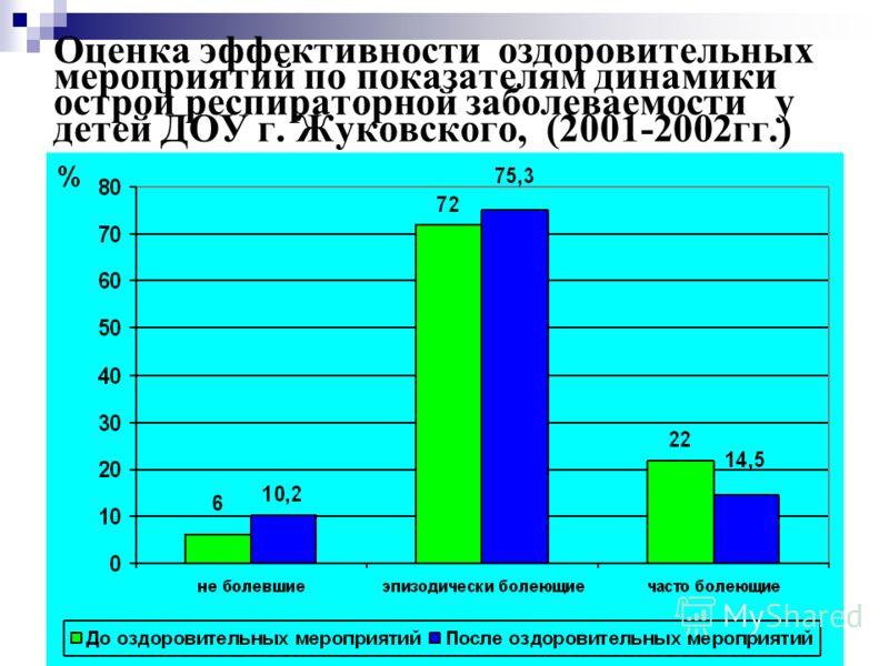 43 Оценка эффективности оздоровительных мероприятий по показателям динамики острой респираторной заболеваемости у детей ДОУ г. Жуковского, (2001-2002гг.)