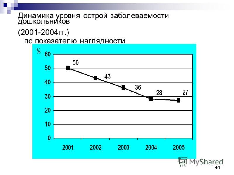 44 Динамика уровня острой заболеваемости дошкольников (2001-2004гг.) по показателю наглядности