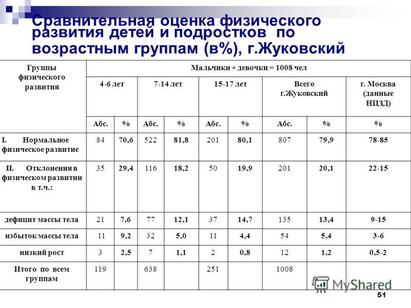 51 Сравнительная оценка физического развития детей и подростков по возрастным группам (в%), г.Жуковский Группы физического развития Мальчики + девочки = 1008 чел 4-6 лет7-14 лет15-17 летВсего г.Жуковский г. Москва (данные НЦЗД) Абс.% % % % I. Нормаль