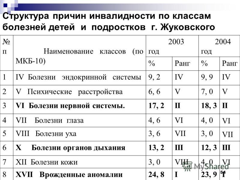 54 Структура причин инвалидности по классам болезней детей и подростков г. Жуковского п Наименование классов (по МКБ-10) 2003 год 2004 год %Ранг% 1IV Болезни эндокринной системы9, 2IV9, 9IV 2V Психические расстройства6, 6V7, 0V 3VI Болезни нервной си