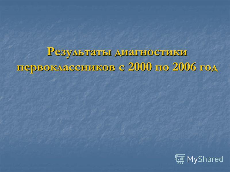 Результаты диагностики первоклассников с 2000 по 2006 год