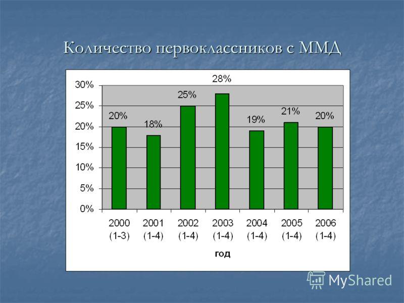 Количество первоклассников с ММД