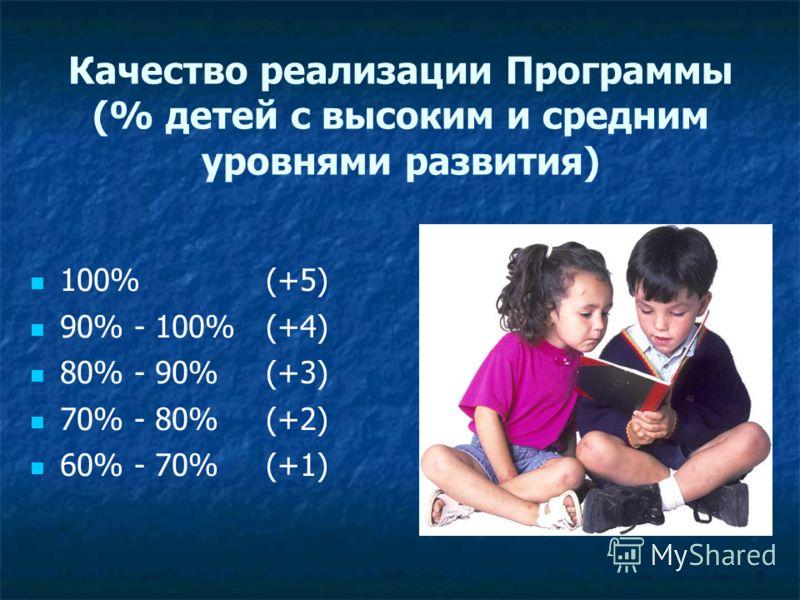 Качество реализации Программы (% детей с высоким и средним уровнями развития) 100%(+5) 90% - 100%(+4) 80% - 90%(+3) 70% - 80%(+2) 60% - 70%(+1)