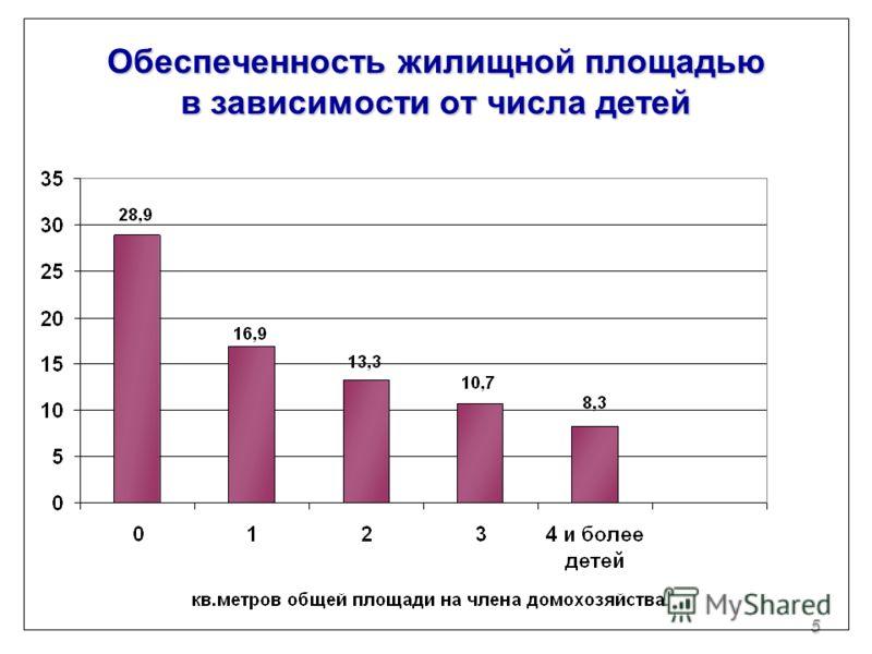 5 Обеспеченность жилищной площадью в зависимости от числа детей