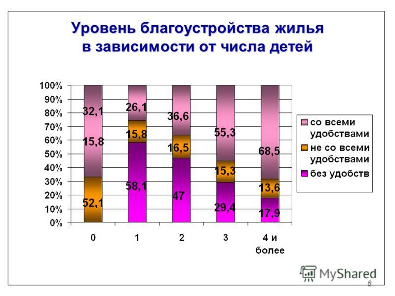 6 Уровень благоустройства жилья в зависимости от числа детей