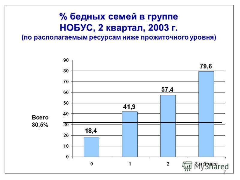 7 % бедных семей в группе НОБУС, 2 квартал, 2003 г. (по располагаемым ресурсам ниже прожиточного уровня) Всего 30,5%