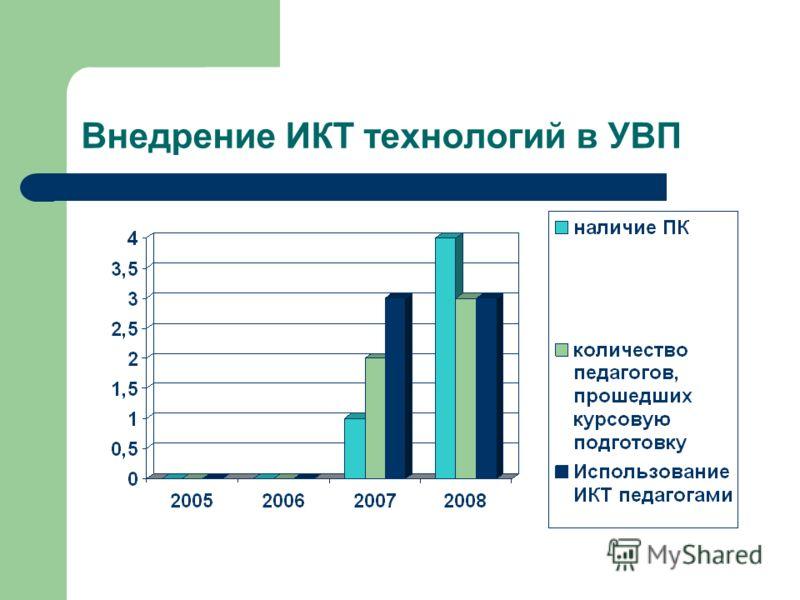 Внедрение ИКТ технологий в УВП