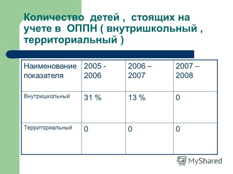 Количество детей, стоящих на учете в ОППН ( внутришкольный, территориальный ) Наименование показателя 2005 - 2006 2006 – 2007 2007 – 2008 Внутришкольный 31 %13 %0 Территориальный 000
