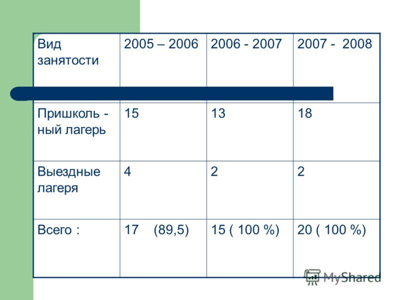 Вид занятости 2005 – 20062006 - 20072007 - 2008 Пришколь - ный лагерь 151318 Выездные лагеря 422 Всего :17 (89,5)15 ( 100 %)20 ( 100 %)