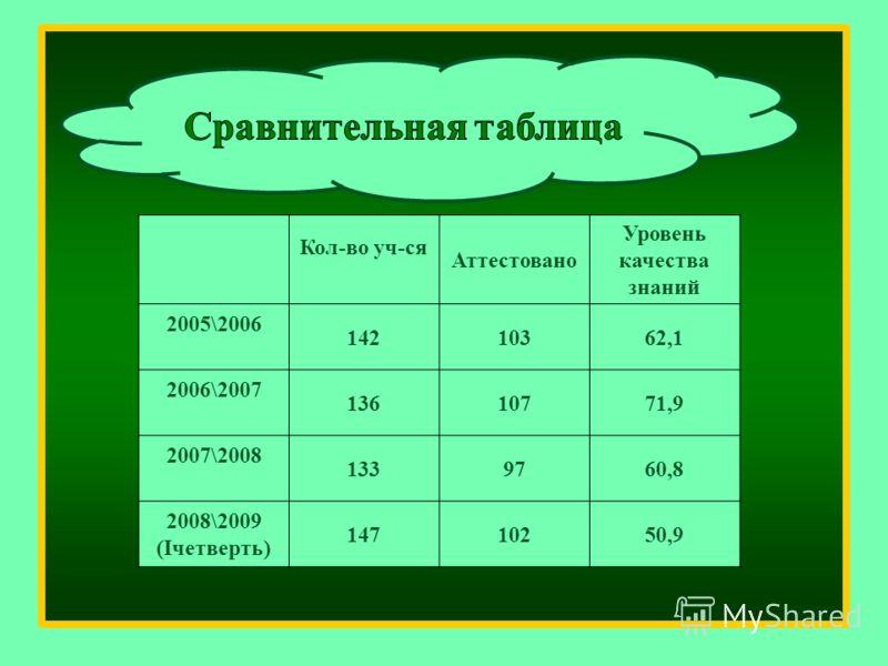 Кол-во уч-ся Аттестовано Уровень качества знаний 2005\2006 14210362,1 2006\2007 13610771,9 2007\2008 1339760,8 2008\2009 (Iчетверть) 14710250,9