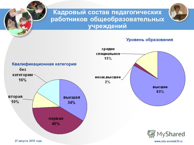 www.edu.sovetsk39.ru 27 августа 2010 года Кадровый состав педагогических работников общеобразовательных учреждений Квалификационная категория Уровень образования