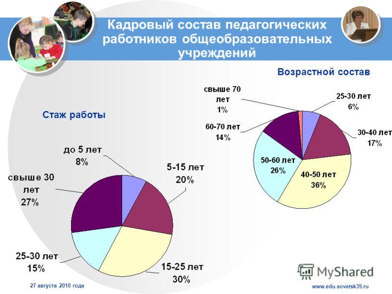 www.edu.sovetsk39.ru 27 августа 2010 года Кадровый состав педагогических работников общеобразовательных учреждений Стаж работы Возрастной состав