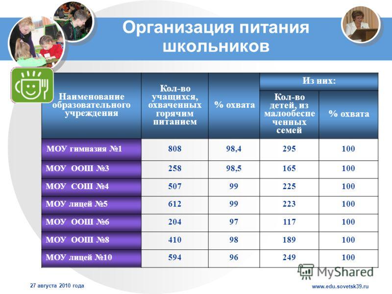www.edu.sovetsk39.ru 27 августа 2010 года Организация питания школьников Наименование образовательного учреждения Кол-во учащихся, охваченных горячим питанием % охвата Из них: Кол-во детей, из малообеспе ченных семей % охвата МОУ гимназия 180898,4295