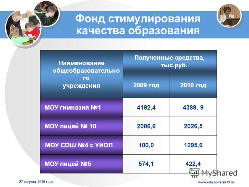 www.edu.sovetsk39.ru 27 августа 2010 года Фонд стимулирования качества образования Наименование общеобразовательно го учреждения Полученные средства, тыс.руб. 2009 год2010 год МОУ гимназия 14192,44389, 9 МОУ лицей 102006,62026,5 МОУ СОШ 4 с УИОП100,0