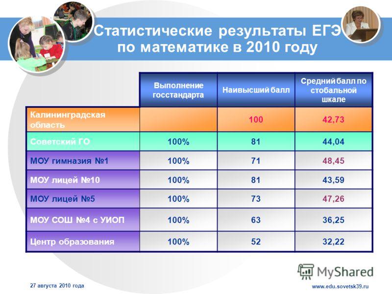 www.edu.sovetsk39.ru 27 августа 2010 года Статистические результаты ЕГЭ по математике в 2010 году Выполнение госстандарта Наивысший балл Средний балл по стобальной шкале Калининградская область 10042,73 Советский ГО100%8144,04 МОУ гимназия 1100%7148,