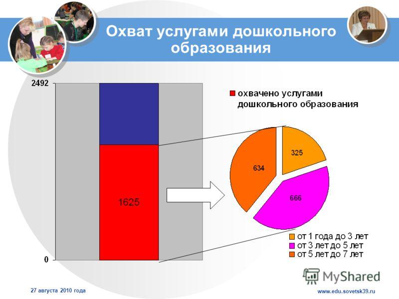 www.edu.sovetsk39.ru 27 августа 2010 года Охват услугами дошкольного образования