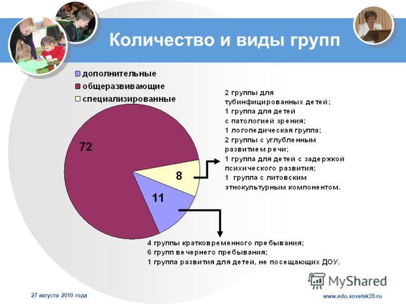 www.edu.sovetsk39.ru 27 августа 2010 года Количество и виды групп